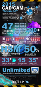 2015 CAD-CAM Technology700