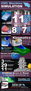 Machine Simulation Infographic
